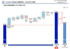 1⼝当たり分配⾦の変動要因(2020年3⽉期)
