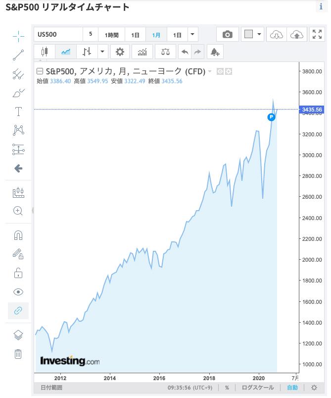 S&P500 リアルタイムチャート