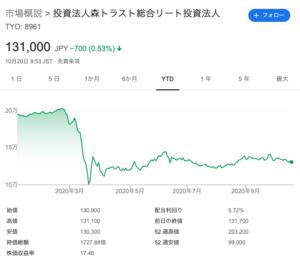 森トラスト総合リート投資法人 株価