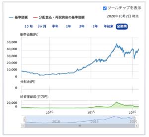 SBI-SBI中小型割安成長株ファンド ジェイリバイブ