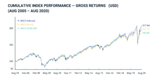 CUMULATIVE INDEX PERFORMANCE — GROSS RETURNS (USD)