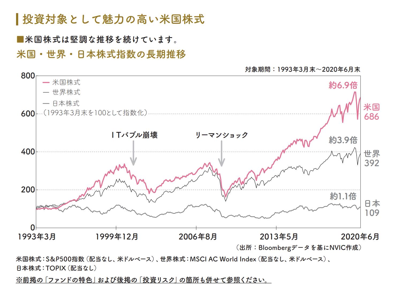 投資対象として魅力の高い米国株式
