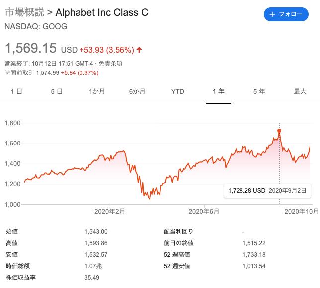 GOOG株価