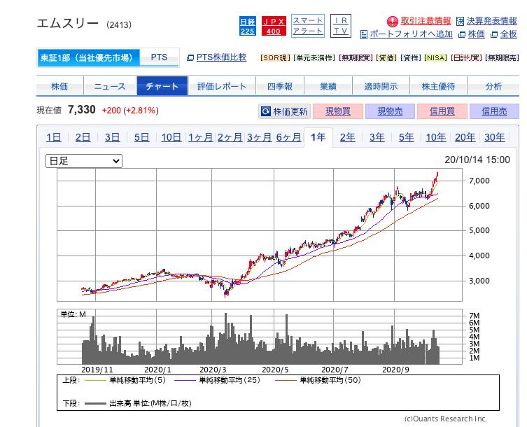 エムスリーの株価