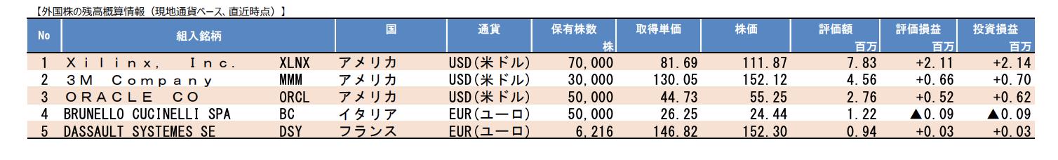 外国株ポートフォリオ
