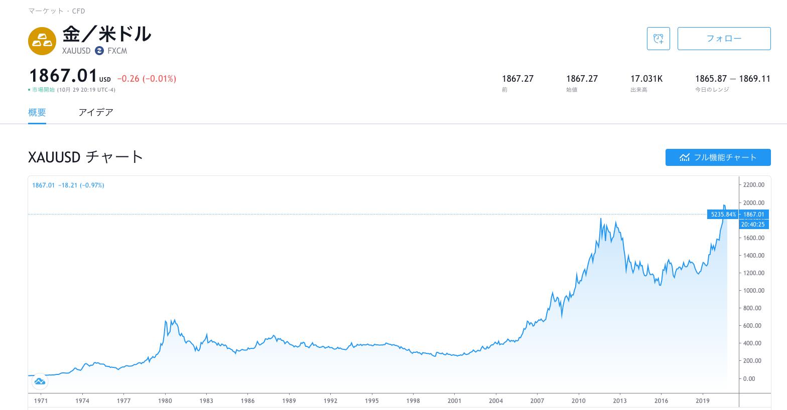 金のチャート
