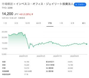 インベスコ・オフィス・ジェイリート投資法人の株価推移