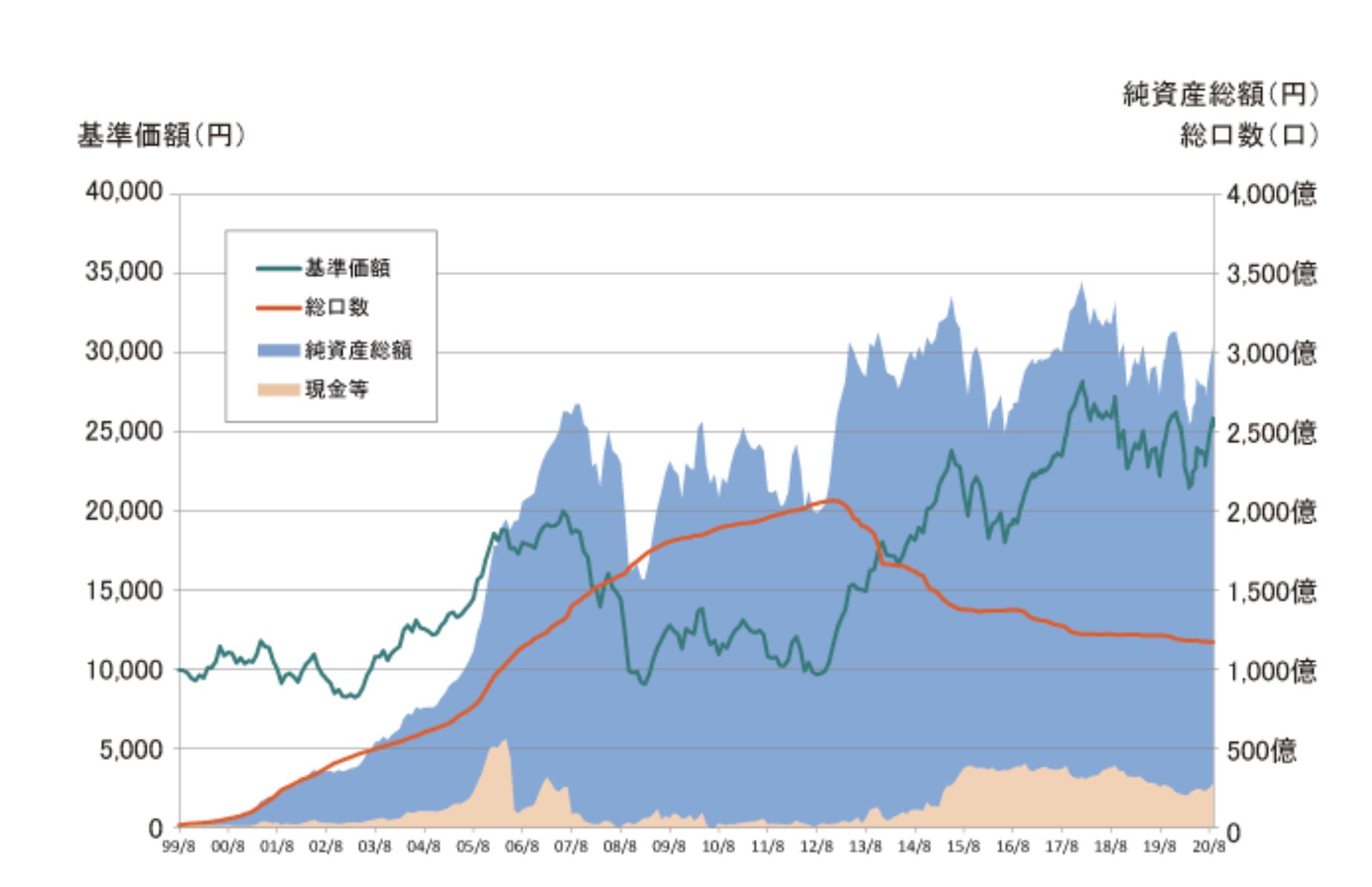基準価額・純資産総額の推移