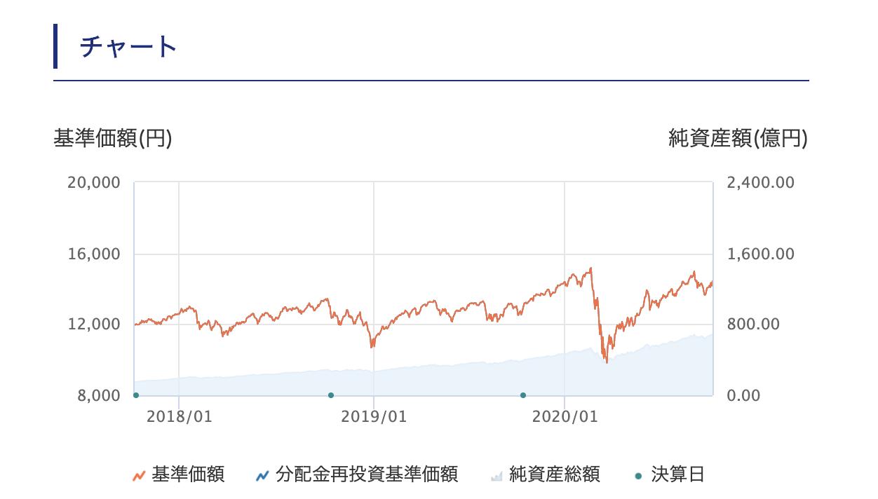 たわらノーロード先進国株式