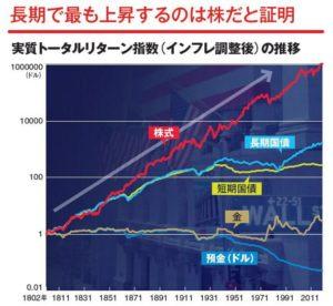 株式投資の長期リターン