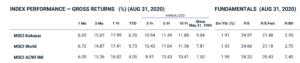 INDEX PERFORMANCE — GROSS RETURNS (%) (AUG 31, 2020)