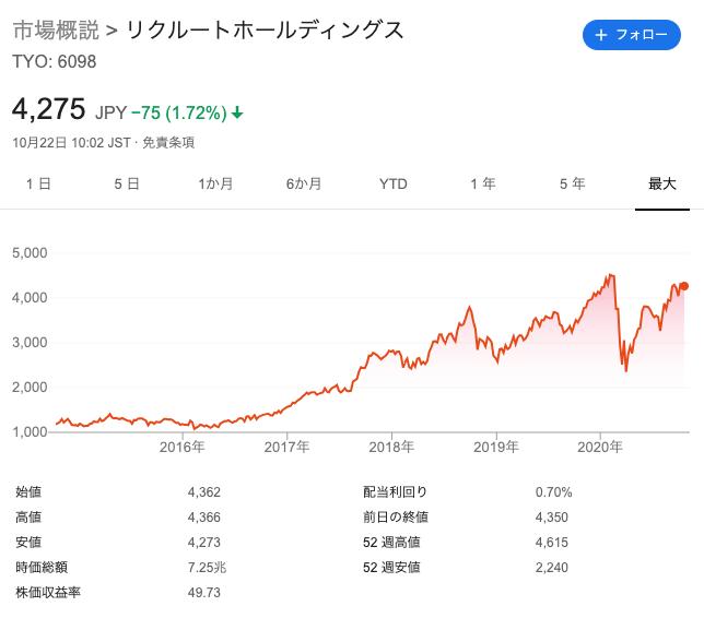 リクルートの株価上昇