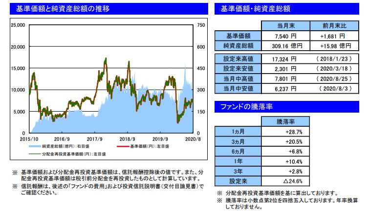 ファンドの騰落率