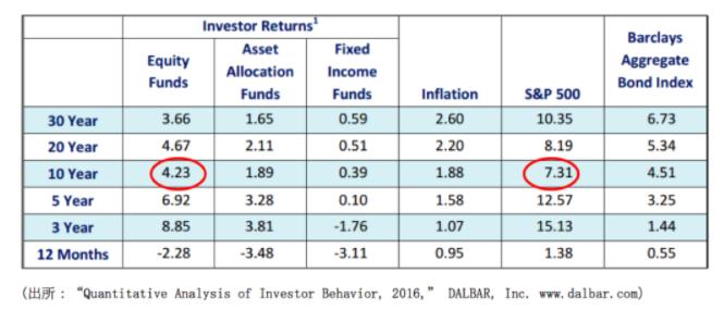 S&P500過去のリターン