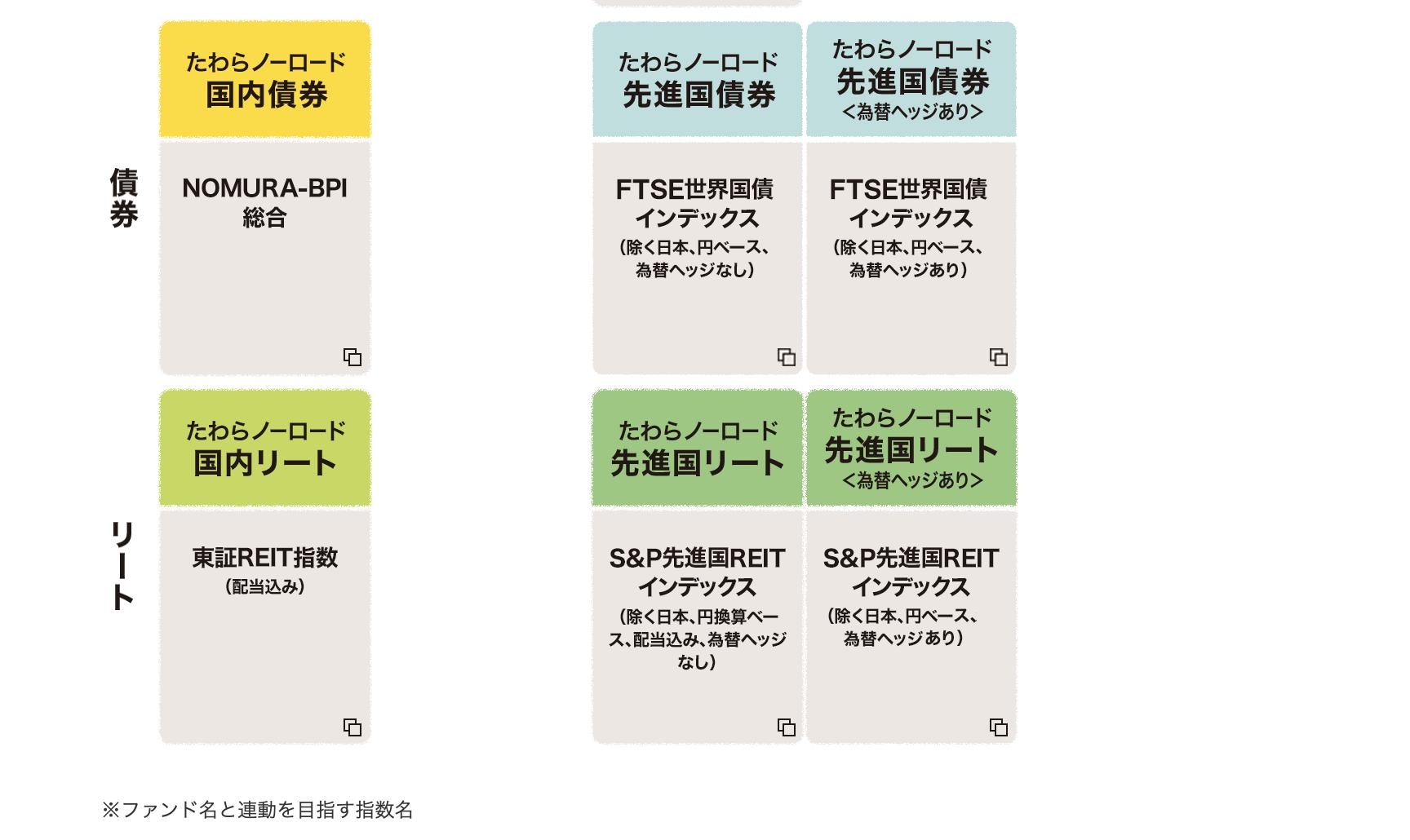 「たわらノーロード」インデックスファンドシリーズ