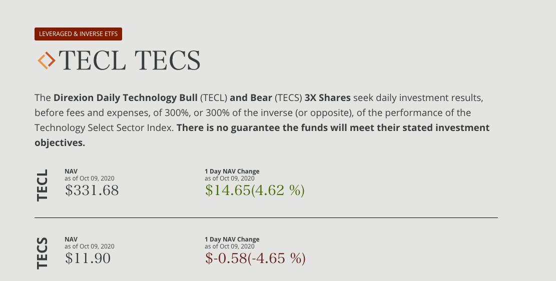 TECL(デイリー テクノロジー株ブル3倍ETF)