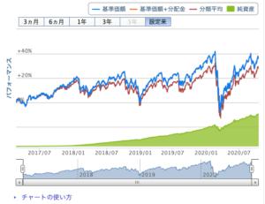 eMAXIS Slim先進国株式インデックス基準価額