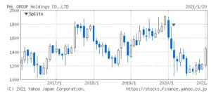 パルグループホールディングスの株価推移
