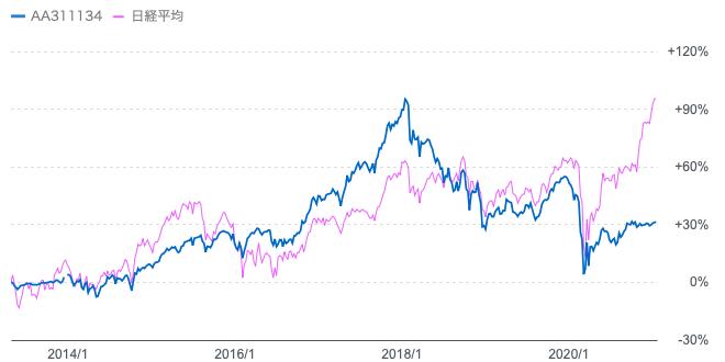 「みのりの投信」と「日経平均」のチャート比較