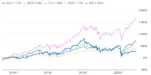 「みのりの投信」と他の独立系投資信託の比較