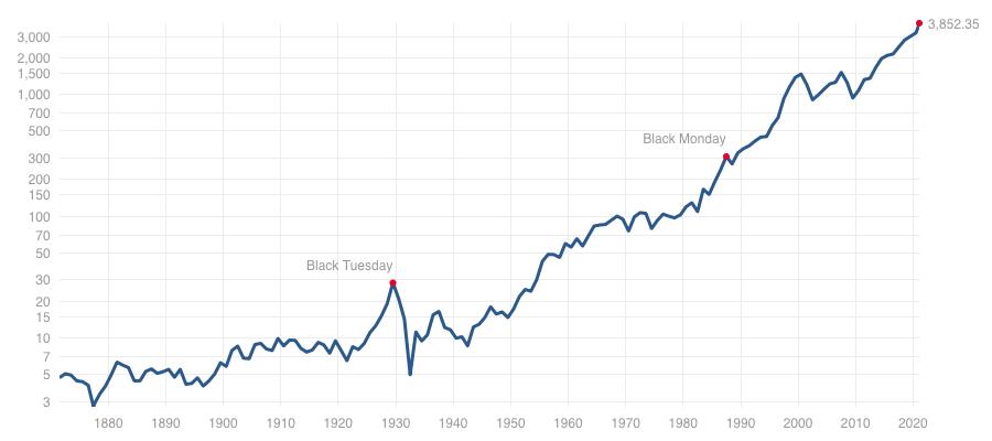 S&P500指数のチャート