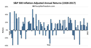 S&P500指数の各年度のリターン