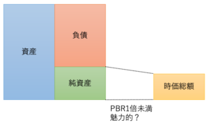 PBR1未満は魅力的?