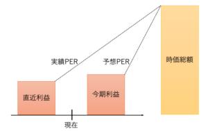 予想PERと実績PERの違い