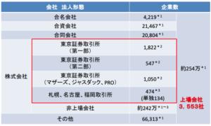 日本の上場企業数