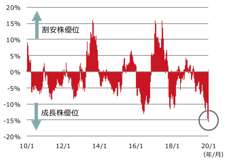 バリュー株とグロース株の毎年のリターンの差