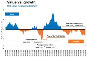 グロース株とバリュー株の毎年どちらが優位かという推移