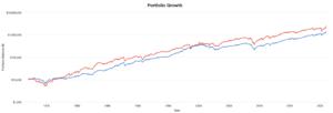 大型株と小型株の成績