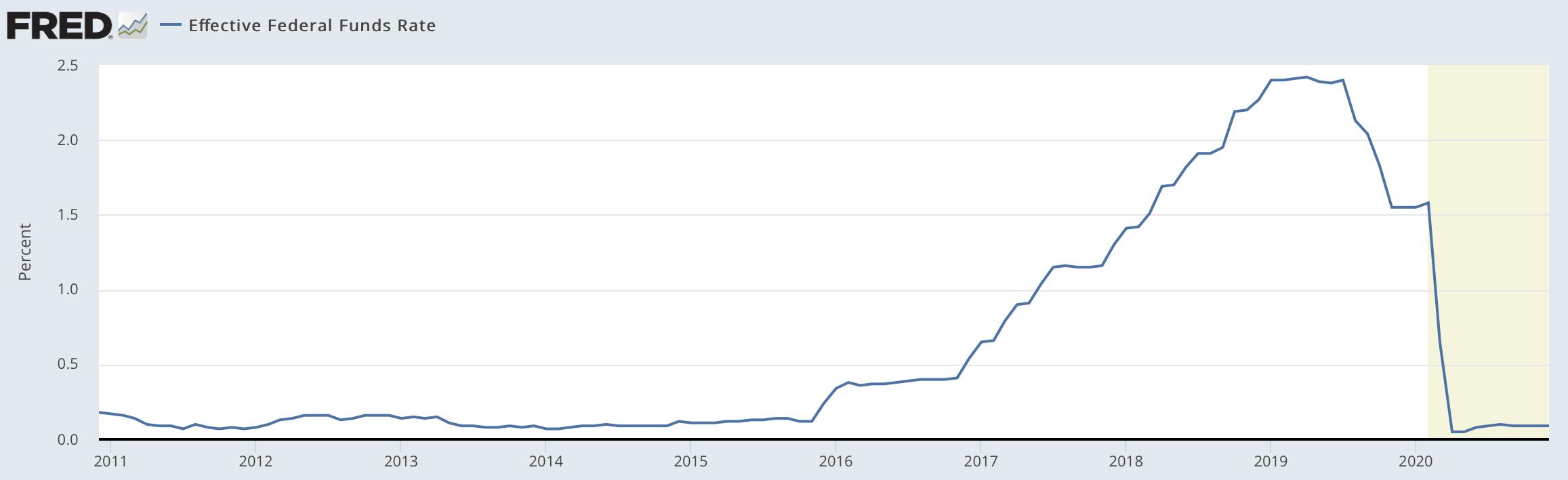米国の政策金利の推移