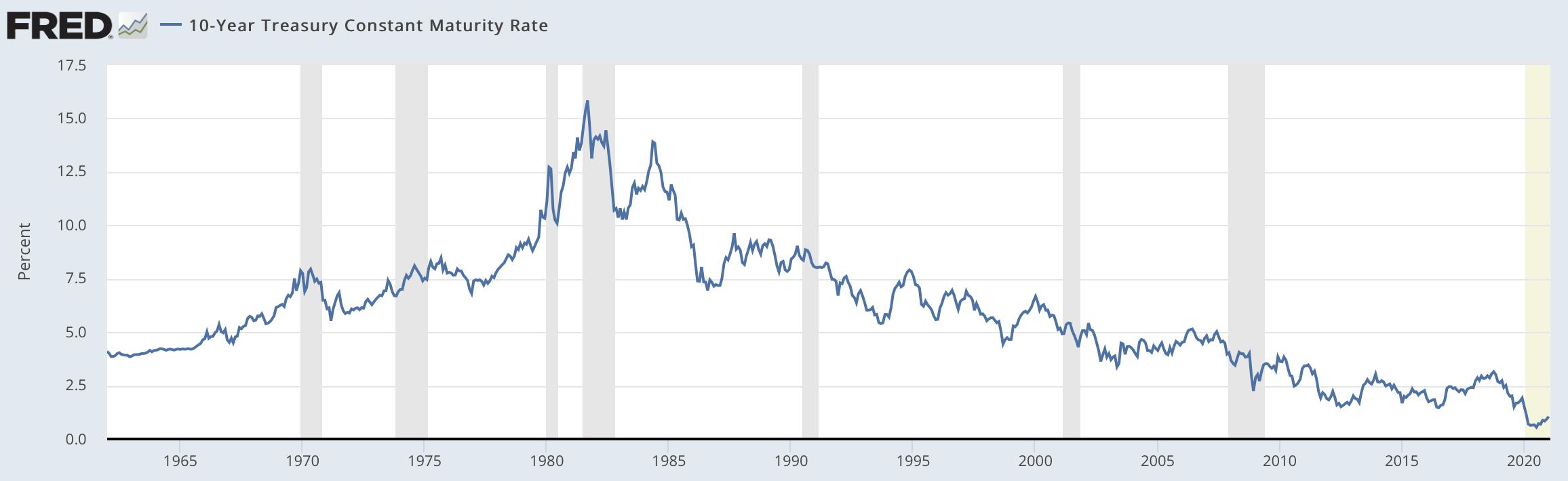 米国10年国債の利回りの推移