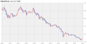 トルコリラ円のレート推移