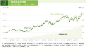 コモンズ30ファンドの基準価格の推移