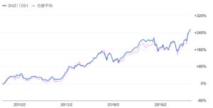 コモンズ30ファンドと日経平均の比較
