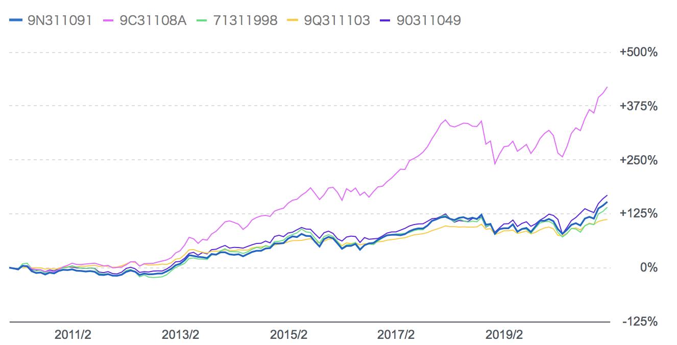 過去10年のコモンズ30ファンドと他の独立系投資信託との比較