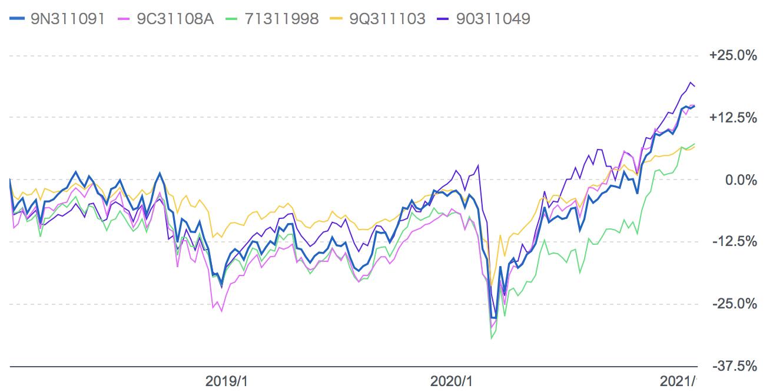 過去3年のコモンズ30ファンドと他の独立系投資信託との比較
