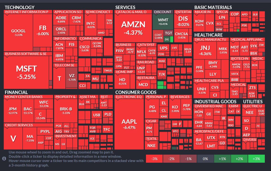 セクター別株価
