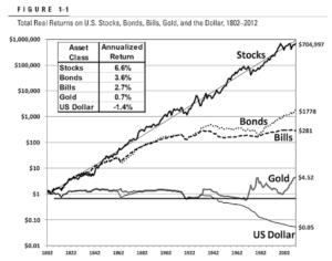 株式投資の優位性