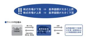 楽天日本株トリプルベアの仕組み