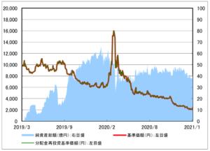 楽天日本株トリプルベアⅣの成績