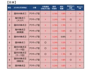 金融庁のデータ