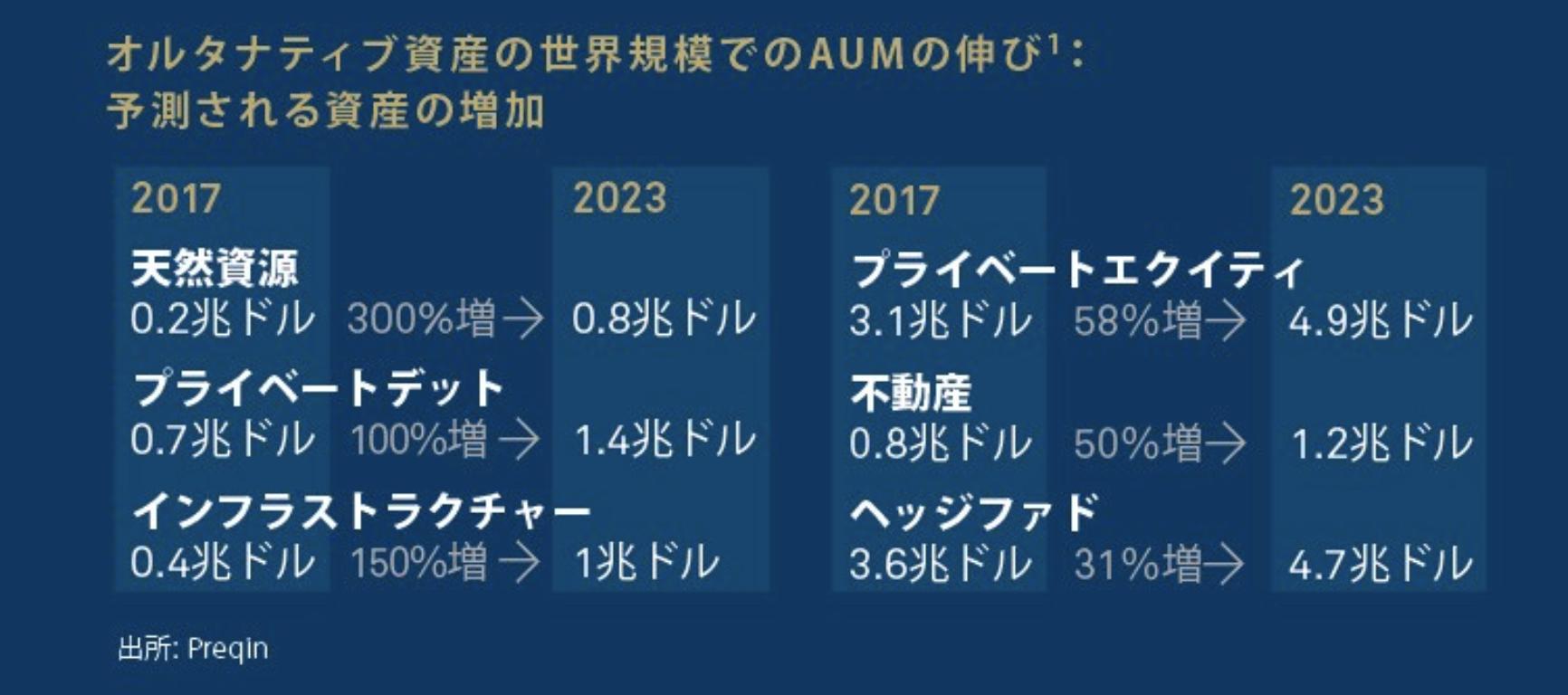 オルタナティブ投資の規模の拡大