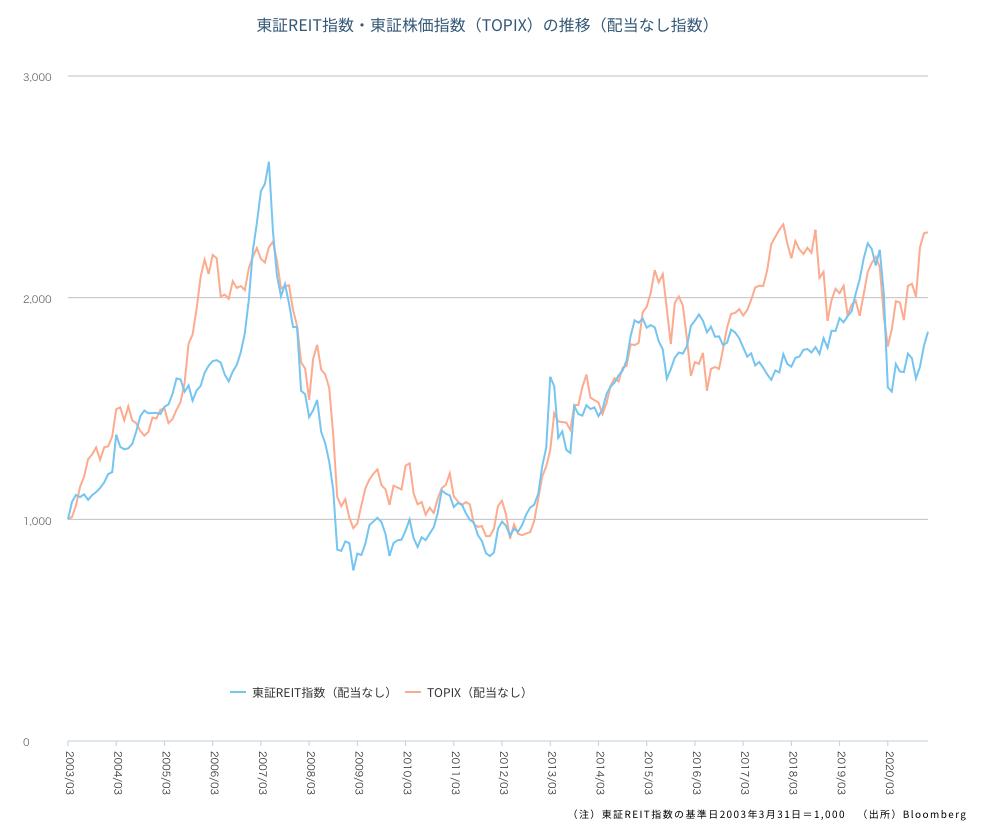東証REIT指数とTOPIXの比較