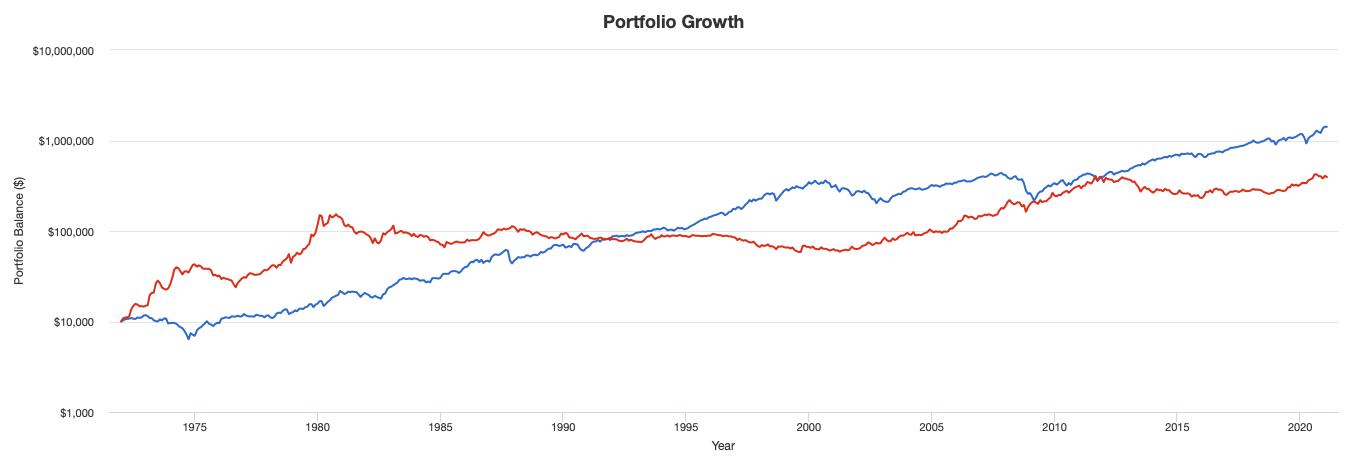 金と株の値動きの比較