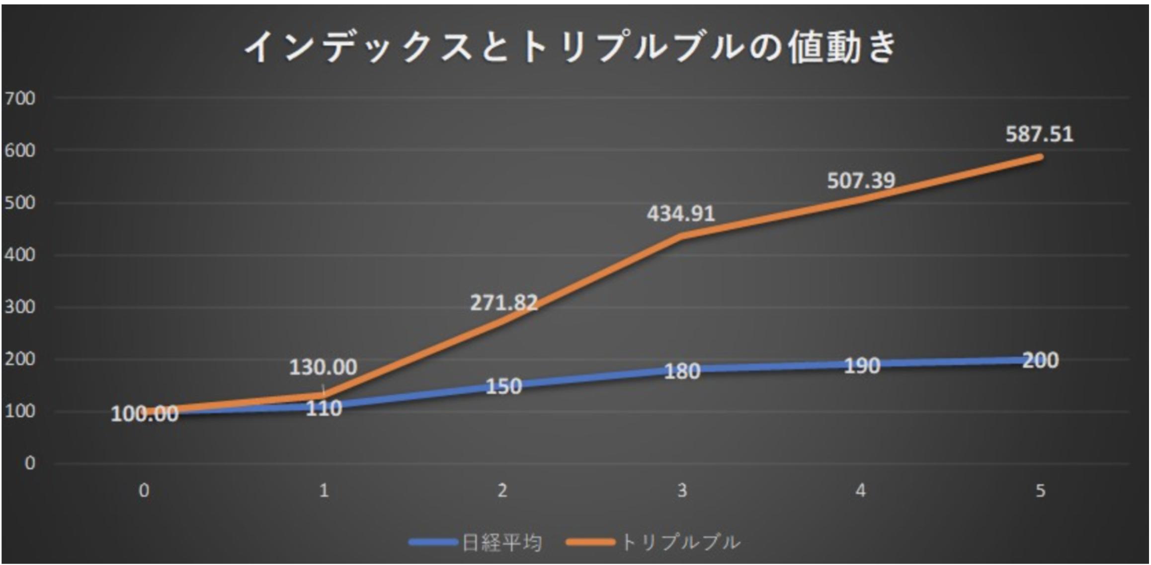 上昇相場の時のインデックスとトリプルブルの値動きの比較