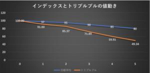下落相場の時のインデックスとトリプルブルの値動きの比較