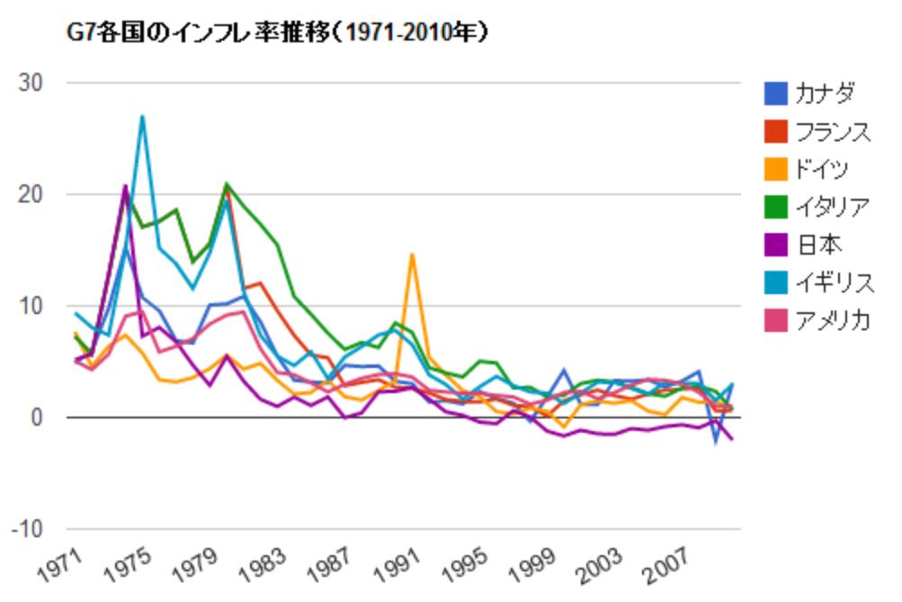 G7のインフレ率の推移